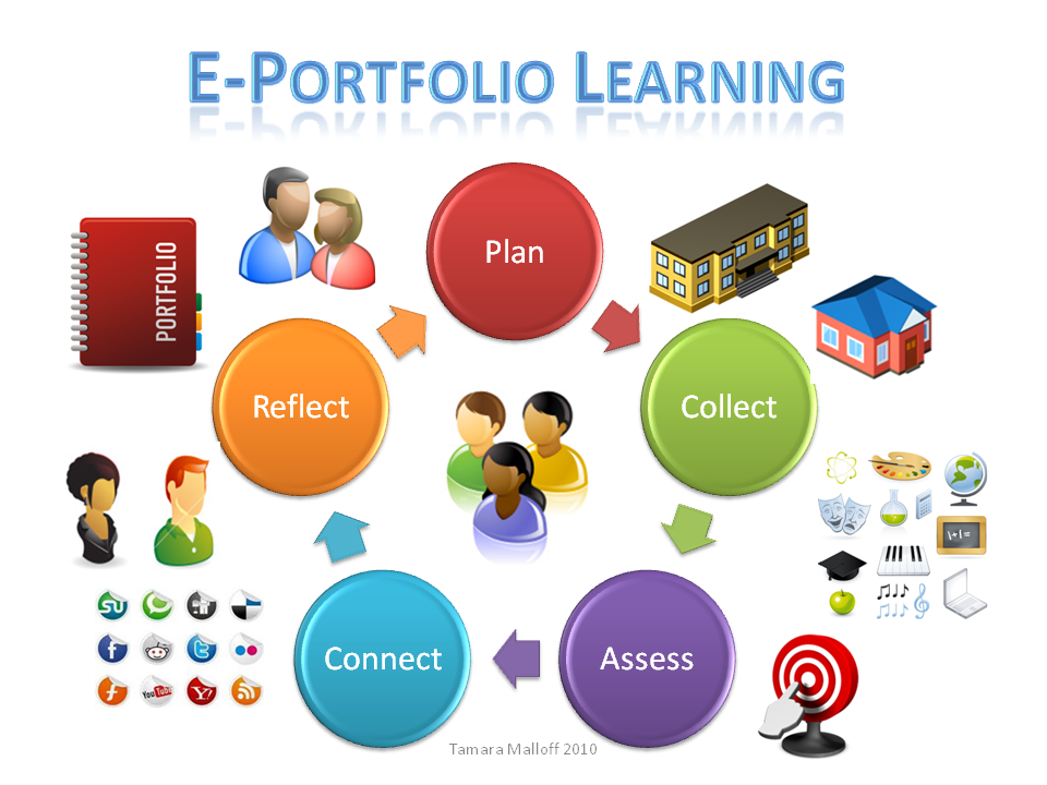 Eportfolios Albany Hs Career And Technical Education